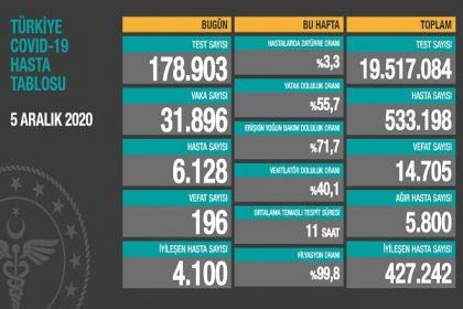 Covid_19 Türkiye'de 5 Aralık'ta 196 toplamda 14.705 can aldı