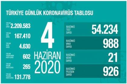 Türkiye'de 4 Haziran'da Covid_19'dan 21 toplamda 4.630 kişi öldü