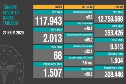 Koronavirüs'ten Türkiye'de 21 Ekim'de 68 toplamda 9.513 kişi öldü