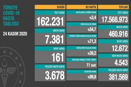 Koronavirüs'ten Türkiye'de 24 Kasım'da 161 toplamda 12.672 kişi öldü