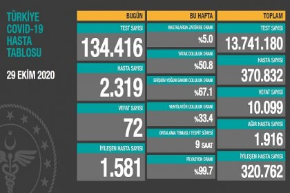 Koronavirüs'ten Türkiye'de 29 Ekim'de 72 toplamda 10.099 kişi öldü