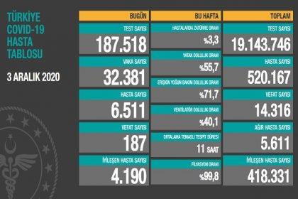 Covid_19 Türkiye'de 3 Aralık'ta 187 toplamda 14.316 can aldı