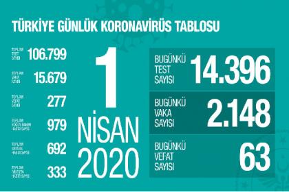 """Sağlık Bakanlığı 1 Nisan korona virüs verilerini paylaştı; """"günlük yapılan 14.396 testin 2.148 pozitif, toplam 15.679 hasta, bugün 63, toplamda 277 kişi hayatını kaybetti"""""""