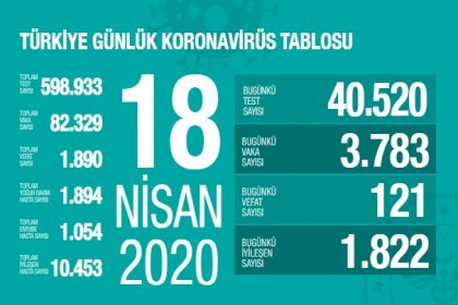 Sağlık Bakanlığı 18 Nisan Türkiye güncel verilerine göre; Korona Covid_19'dan 1.890 kişi öldü