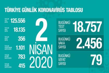 """Sağlık Bakanlığı 2 Nisan korona virüs verilerini paylaştı; """"günlük yapılan 18.757 testin 2.456 pozitif, toplam 18.135 hasta, bugün 79, toplamda 356 kişi hayatını kaybetti"""""""