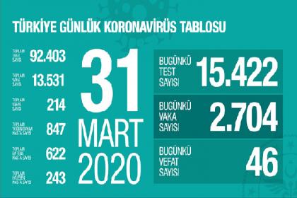 """Sağlık Bakanlığı 31 Mart korona virüs verilerini paylaştı; """"günlük yapılan 15.422 testin 2.704 pozitif, toplam 13.531 hasta, bugün 46, toplamda 214 kişi hayatını kaybetti"""""""