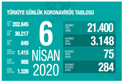 Sağlık Bakanlığı 6 Nisan verilerine göre; Korona Covid_19'dan 649 kişi öldü