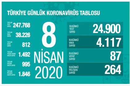 Sağlık Bakanlığı 8 Nisan verilerine göre; Korona Covid_19'dan 812 kişi öldü