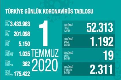 Türkiye'de 1 Temmuz'da Covid_19'dan 19 toplamda 5.150 kişi öldü
