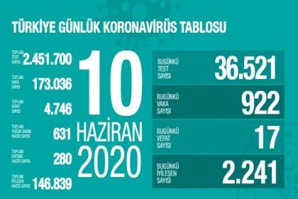 Türkiye'de 10 Haziran'da Covid_19'dan 17 toplamda 4.746 kişi öldü