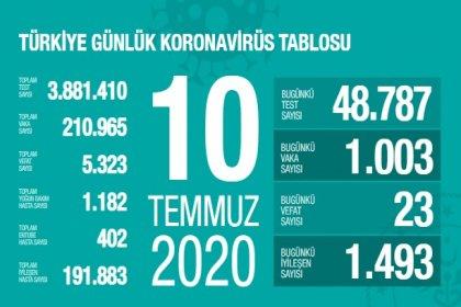 Türkiye'de 10 Temmuz'da Covid_19'dan 23 toplamda 5.323 kişi öldü