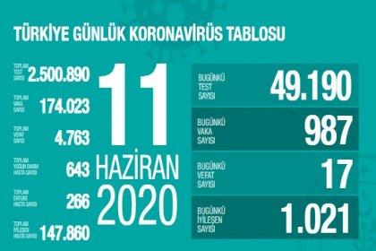 Türkiye'de 11 Haziran'da Covid_19'dan 17 toplamda 4.763 kişi öldü