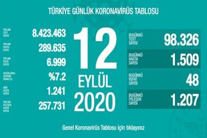 Türkiye'de 12 Eylül'de Covid_19'dan 48 toplamda 6.999 kişi öldü