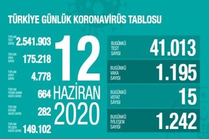 Türkiye'de 12 Haziran'da Covid_19'dan 15 toplamda 4.778 kişi öldü