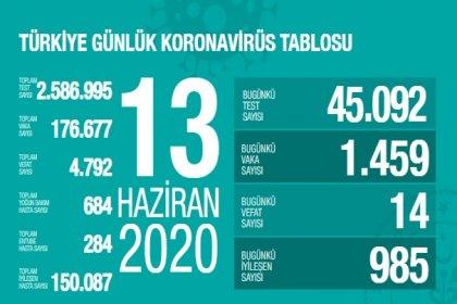 Türkiye'de 13 Haziran'da Covid_19'dan 14 toplamda 4.792 kişi öldü