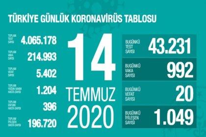 Türkiye'de 14 Temmuz'da Covid_19'dan 20 toplamda 5.402 kişi öldü