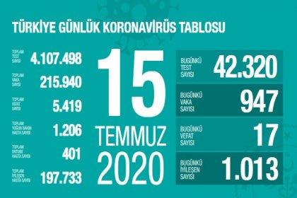 Türkiye'de 15 Temmuz'da Covid_19'dan 17 toplamda 5.419 kişi öldü