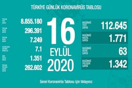 Türkiye'de 16 Eylül'de Covid_19'dan 63 toplamda 7.249 kişi öldü