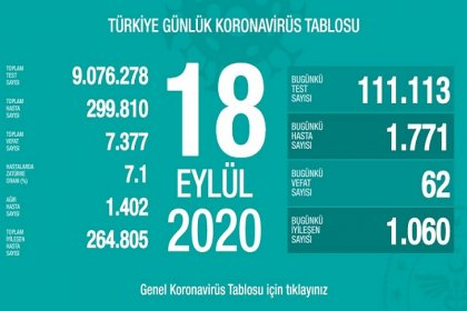 Türkiye'de 18 Eylül'de Covid_19'dan 62 toplamda 7.377 kişi öldü