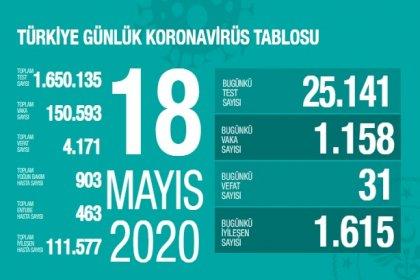 Türkiye'de 18 Mayıs'ta Covid_19'dan 31 toplamda 4.171 kişi öldü