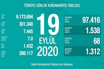 Türkiye'de 19 Eylül'de Covid_19'dan 68 toplamda 7.445 kişi öldü