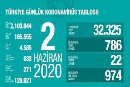 Türkiye'de 2 Haziran'da Covid_19'dan 22 toplamda 4.585 kişi öldü