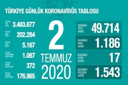 Türkiye'de 2 Temmuz'da Covid_19'dan 17 toplamda 5.167 kişi öldü
