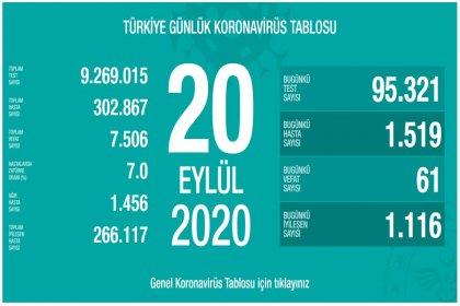 Türkiye'de 20 Eylül'de Covid_19'dan 61 toplamda 7.506 kişi öldü