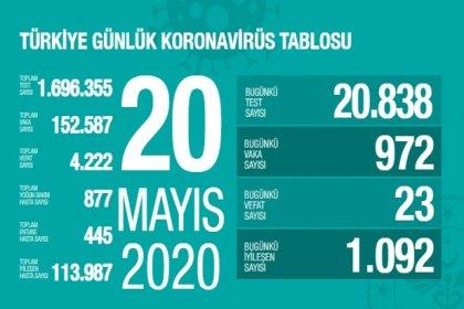 Türkiye'de 20 Mayıs'ta Covid_19'dan 23 toplamda 4.222 kişi öldü
