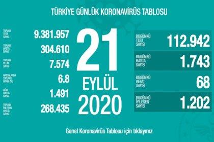 Türkiye'de 21 Eylül'de Covid_19'dan 68 toplamda 7.574 kişi öldü