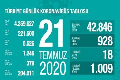 Türkiye'de 21 Temmuz'da Covid_19'dan 18 toplamda 5.526 kişi öldü