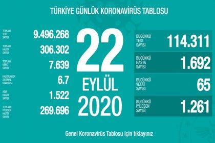 Türkiye'de 22 Eylül'de Covid_19'dan 65 toplamda 7.639 kişi öldü