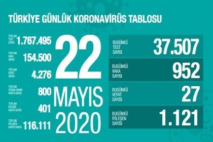 Türkiye'de 22 Mayıs'ta Covid_19'dan 27 toplamda 4.276 kişi öldü