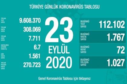 Türkiye'de 23 Eylül'de Covid_19'dan 72 toplamda 7.711 kişi öldü
