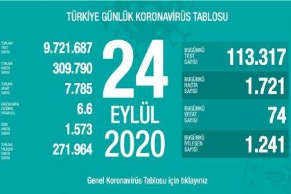 Türkiye'de 24 Eylül'de Covid_19'dan 74 toplamda 7.785 kişi öldü