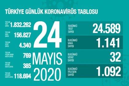 Türkiye'de 24 Mayıs'ta Covid_19'dan 32 toplamda 4.340 kişi öldü