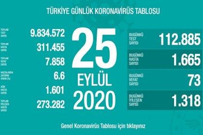Türkiye'de 25 Eylül'de Covid_19'dan 73 toplamda 7.858 kişi öldü