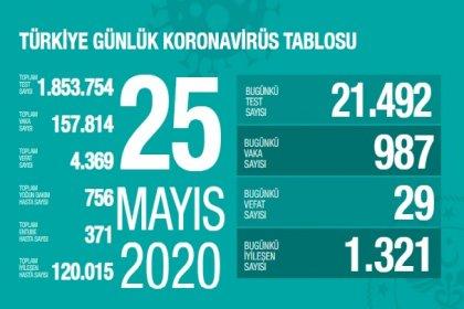 Türkiye'de 25 Mayıs'ta Covid_19'dan 29 toplamda 4.369 kişi öldü