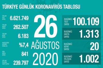 Türkiye'de 26 Ağustos'da Covid_19'dan 20 toplamda 6.183 kişi öldü