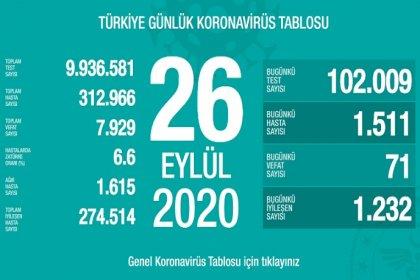 Türkiye'de 26 Eylül'de Covid_19'dan 71 toplamda 7.929 kişi öldü