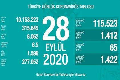 Türkiye'de 28 Eylül'de Covid_19'dan 65 toplamda 8.062 kişi öldü