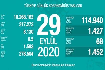 Türkiye'de 29 Eylül'de Covid_19'dan 68 toplamda 8.130 kişi öldü