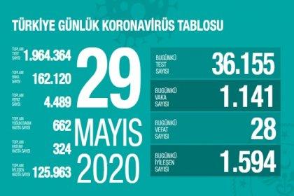 Türkiye'de 29 Mayıs'ta Covid_19'dan 28 toplamda 4.489 kişi öldü