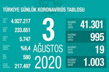 Türkiye'de 3 Ağustos'da Covid_19'dan 19 toplamda 5.747 kişi öldü