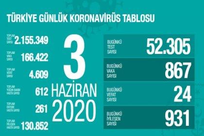 Türkiye'de 3 Haziran'da Covid_19'dan 24 toplamda 4.609 kişi öldü