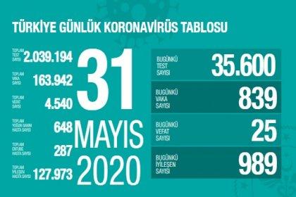 Türkiye'de 31 Mayıs'ta Covid_19'dan 25 toplamda 4.540 kişi öldü