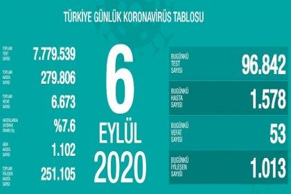 Türkiye'de 6 Eylül'de Covid_19'dan 53 toplamda 6.673 kişi öldü