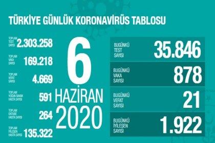 Türkiye'de 6 Haziran'da Covid_19'dan 21 toplamda 4.669 kişi öldü