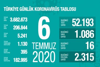 Türkiye'de 6 Temmuz'da Covid_19'dan 16 toplamda 5.241 kişi öldü