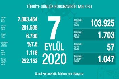 Türkiye'de 7 Eylül'de Covid_19'dan 57 toplamda 6.730 kişi öldü